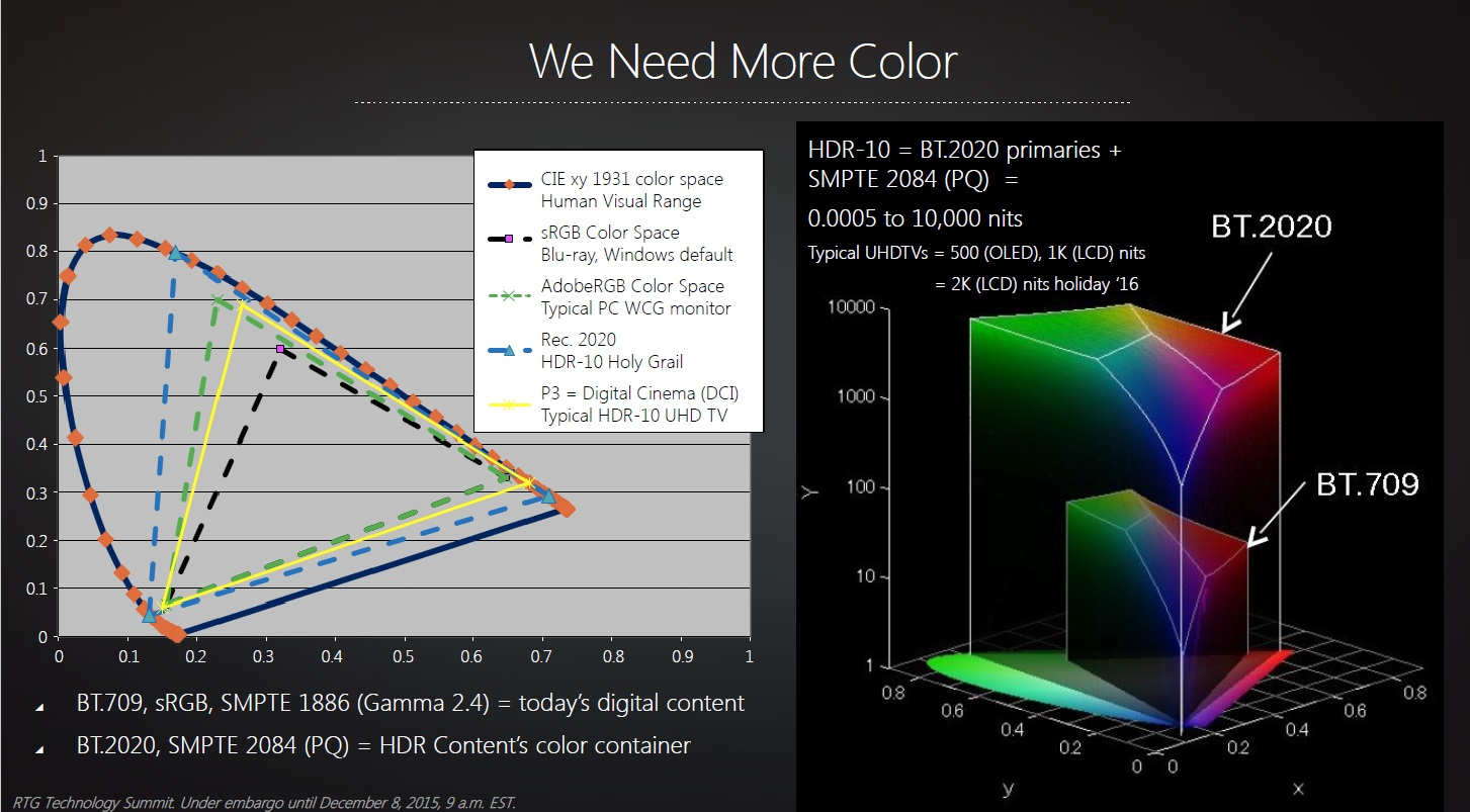 HDR | The Next Big Thing in Projectors, and Display Technology